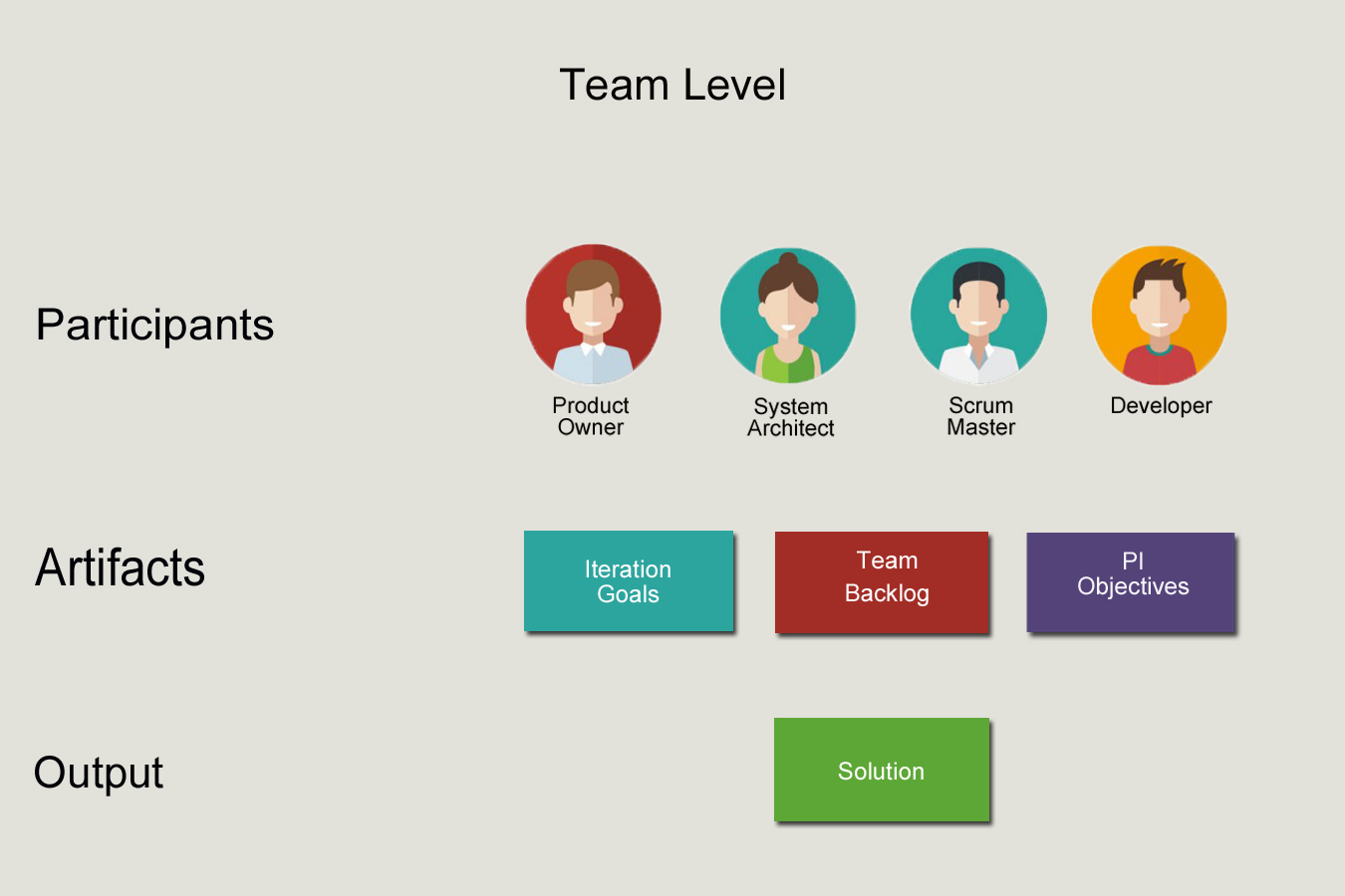 Team Level is the powerhouse for Agile Release Train